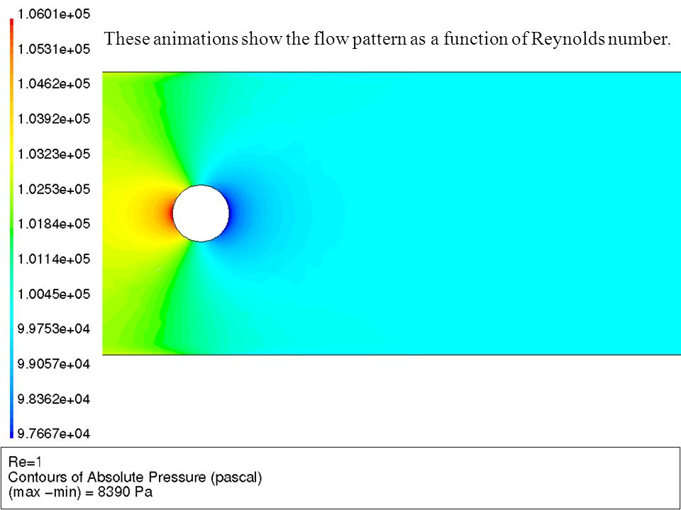 12 These animations show the flow pattern as a function of Reynolds number.
