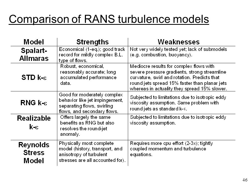 46 Comparison of RANS turbulence models