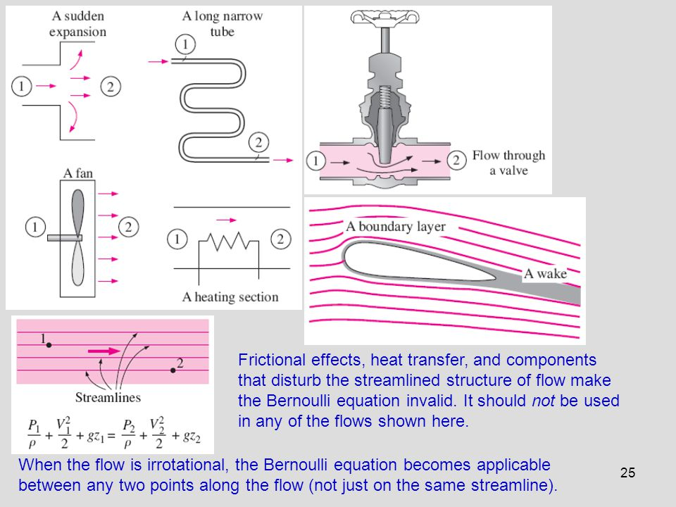 25 Frictional effects, heat transfer, and components that disturb the streamlined structure of flow make the Bernoulli equation invalid. It should not