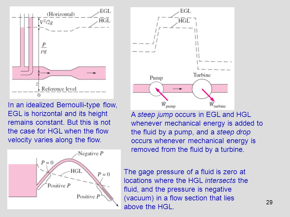 29 In an idealized Bernoulli-type flow, EGL is horizontal and its height remains constant. But this is not the case for HGL when the flow velocity var