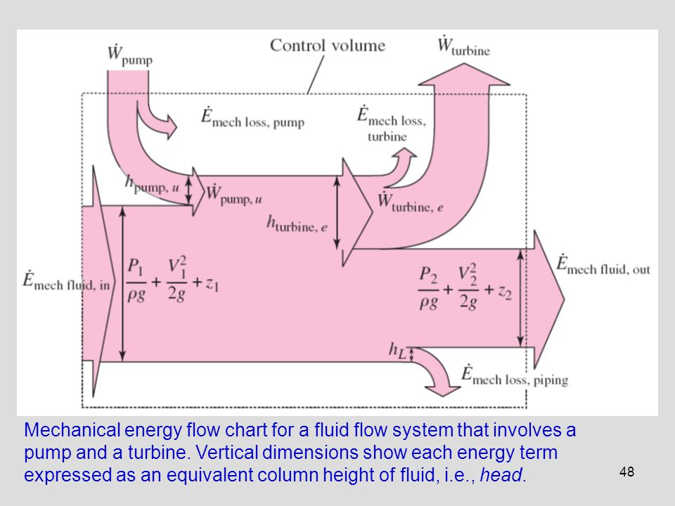 48 Mechanical energy flow chart for a fluid flow system that involves a pump and a turbine. Vertical dimensions show each energy term expressed as an