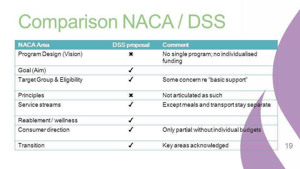 Comparison NACA / DSS NACA AreaDSS proposalComment Program Design (Vision)✖No single program; no individualised funding Goal (Aim)✔ Target Group & Eli