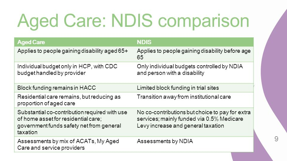 Aged Care Gateway My Aged Care website and national call centre New regional assessment services for home support services Tender expected shortly ACATs remain for access to Home Care Packages or residential care Electronic client record from mid 2015 Initially in assessment services and call centre Further trial of assessment tool around March/April 2015 Linking service for people with multiple needs 10