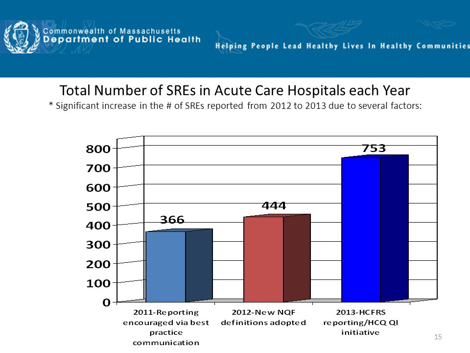 15 Total Number of SREs in Acute Care Hospitals each Year * Significant increase in the # of SREs reported from 2012 to 2013 due to several factors: