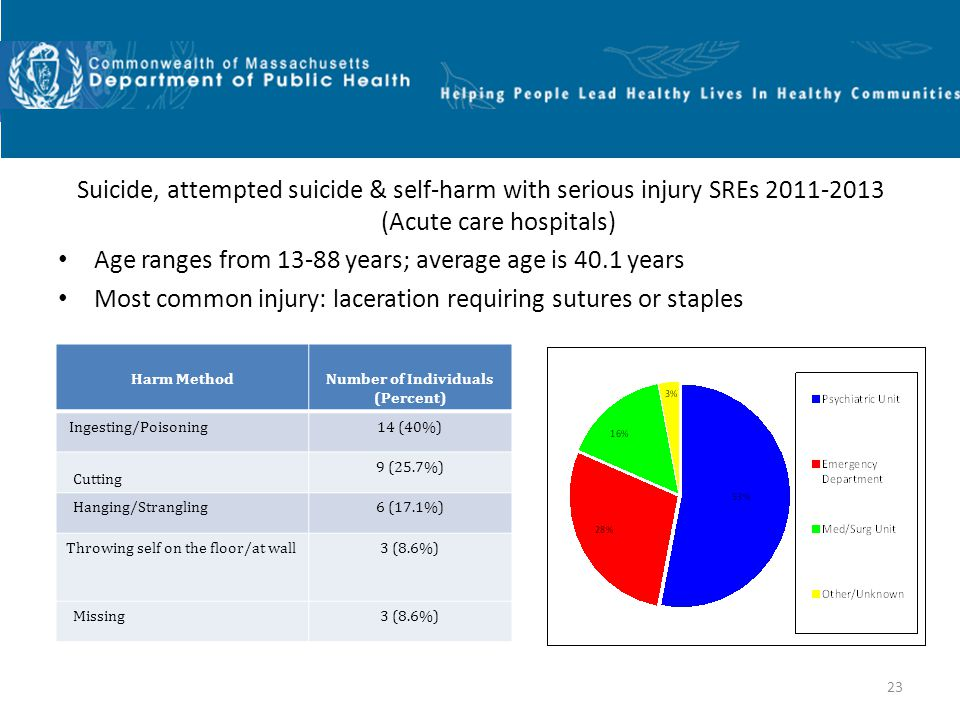 23 Suicide, attempted suicide & self-harm with serious injury SREs 2011-2013 (Acute care hospitals) Age ranges from 13-88 years; average age is 40.1 years Most common injury: laceration requiring sutures or staples Harm MethodNumber of Individuals (Percent) Ingesting/Poisoning14 (40%) Cutting 9 (25.7%) Hanging/Strangling6 (17.1%) Throwing self on the floor/at wall3 (8.6%) Missing3 (8.6%) Harm MethodNumber of Individuals (Percent) Ingesting/Poisoning14 (40%) Cutting 9 (25.7%) Hanging/Strangling6 (17.1%) Throwing self on the floor/at wall3 (8.6%) Missing3 (8.6%)