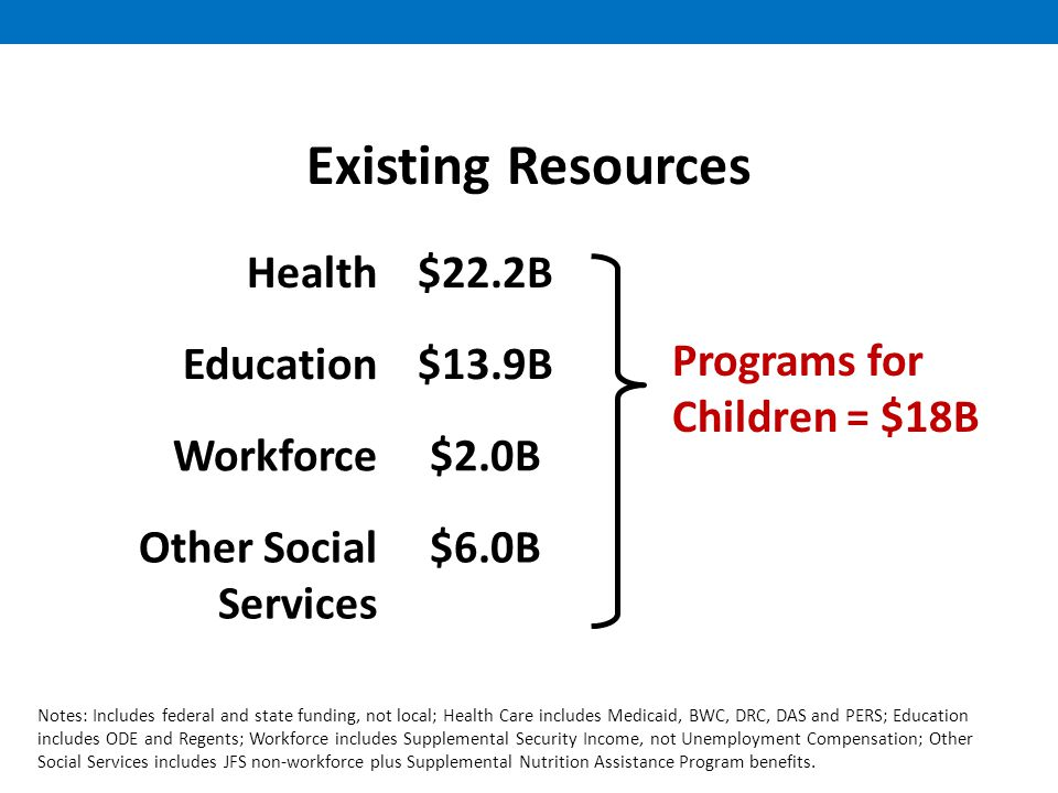 Existing Resources Health$22.2B Education$13.9B Workforce$2.0B Other Social Services $6.0B Programs for Children = $18B Notes: Includes federal and state funding, not local; Health Care includes Medicaid, BWC, DRC, DAS and PERS; Education includes ODE and Regents; Workforce includes Supplemental Security Income, not Unemployment Compensation; Other Social Services includes JFS non-workforce plus Supplemental Nutrition Assistance Program benefits.