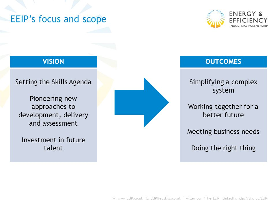 W: www.EEIP.co.uk E: EEIP@euskills.co.uk Twitter.com/The_EEIP LinkedIn: http://tiny.cc/EEIP Overview of the programme Job Creation and Talent Retention Pool for the Industry Employer Ownership Pilot Attract Flexible Apprenticeships - Trailblazers Flexible Apprenticeships - Trailblazers Youth Entrant Programmes Develop Assure Diversity, Youth, Experienced, Leadership Diversity, Youth, Experienced, Leadership Sector Attractiveness Experienced Talent – up-skilling, re-skilling and leadership Experienced Talent – up-skilling, re-skilling and leadership Quality Framework and Approval process Quality Framework and Approval process Independent Quality Board Independent Assessment Recruitment