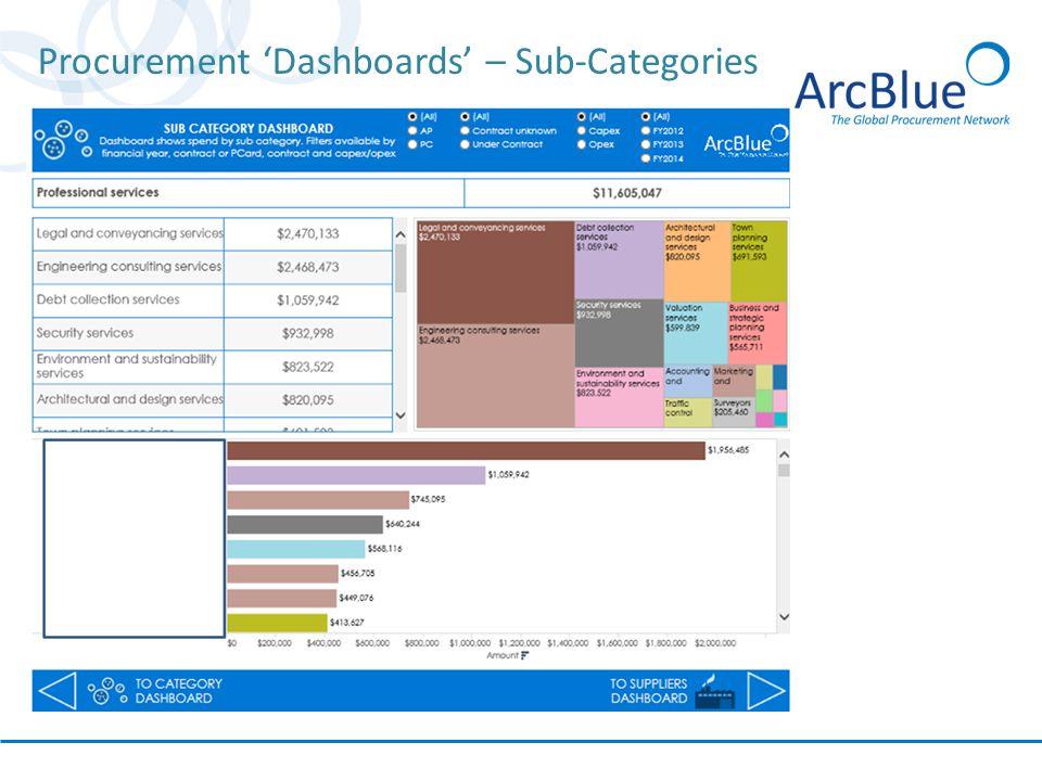 Procurement 'Dashboards' – Sub-Categories