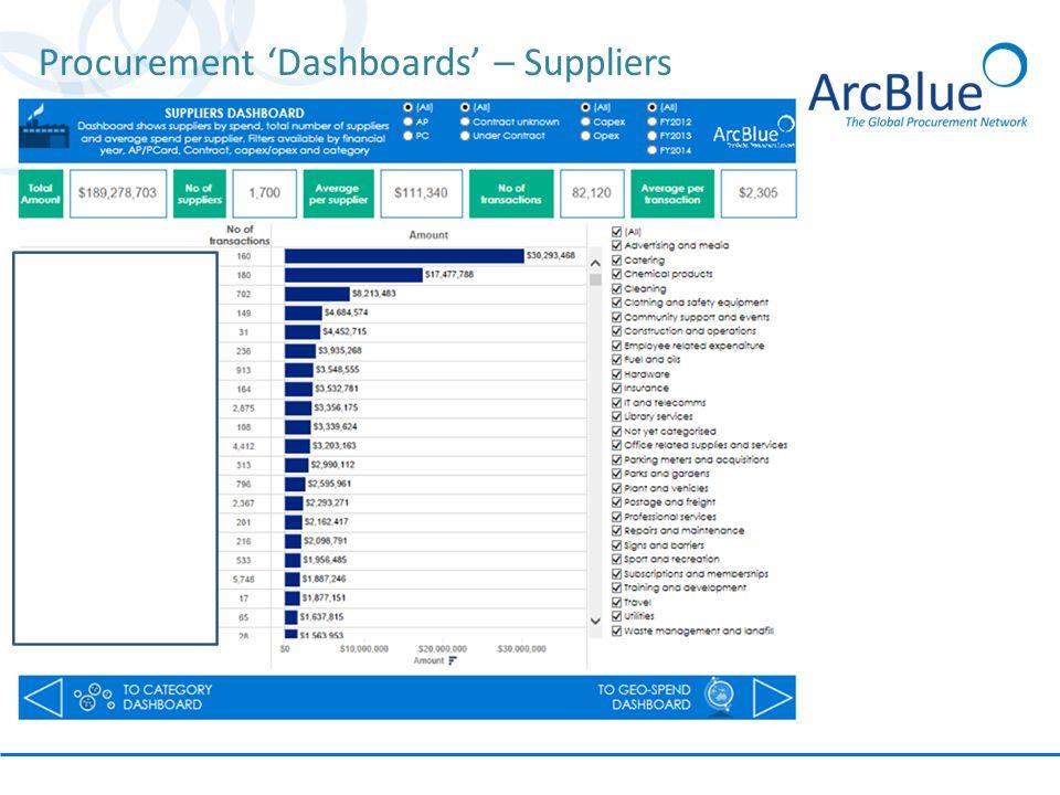 Procurement 'Dashboards' – Suppliers