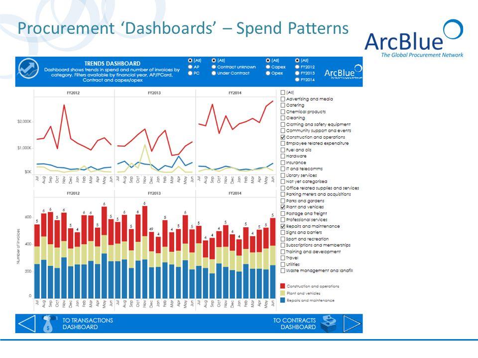 Procurement 'Dashboards' – Spend Patterns