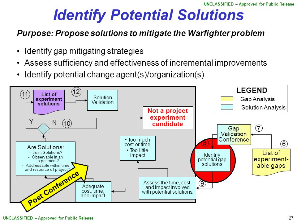 27 UNCLASSIFIED – Approved for Public Release Identify Potential Solutions Purpose: Propose solutions to mitigate the Warfighter problem Identify gap mitigating strategies Assess sufficiency and effectiveness of incremental improvements Identify potential change agent(s)/organization(s) Assess the time, cost, and impact involved with potential solutions.