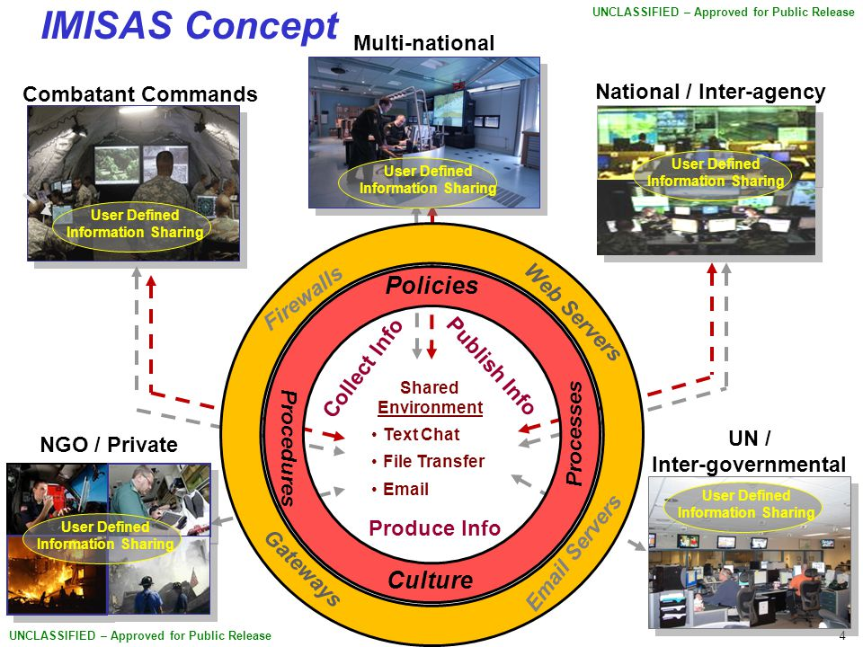 4 UNCLASSIFIED – Approved for Public Release IMISAS Concept National / Inter-agency Multi-national NGO / Private Combatant Commands Shared Environment Text Chat File Transfer Email User Defined Information Sharing UN / Inter-governmental User Defined Information Sharing Policies Processes Procedures Culture Firewalls Web Servers Gateways Email Servers Produce Info Publish Info Collect Info