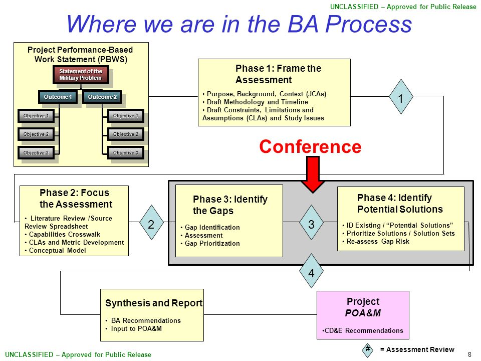 8 UNCLASSIFIED – Approved for Public Release Where we are in the BA Process Objective 1 Objective 3 Objective 2 Project Performance-Based Work Statement (PBWS) Statement of the Military Problem Outcome 1 Outcome 2 Objective 1 Objective 3 Objective 2 Phase 4: Identify Potential Solutions ID Existing / Potential Solutions Prioritize Solutions / Solution Sets Re-assess Gap Risk Phase 2: Focus the Assessment Literature Review /Source Review Spreadsheet Capabilities Crosswalk CLAs and Metric Development Conceptual Model Synthesis and Report BA Recommendations Input to POA&M Project POA&M CD&E Recommendations Phase 3: Identify the Gaps Gap Identification Assessment Gap Prioritization Phase 1: Frame the Assessment Purpose, Background, Context (JCAs) Draft Methodology and Timeline Draft Constraints, Limitations and Assumptions (CLAs) and Study Issues 1 = Assessment Review 23 4 # Conference