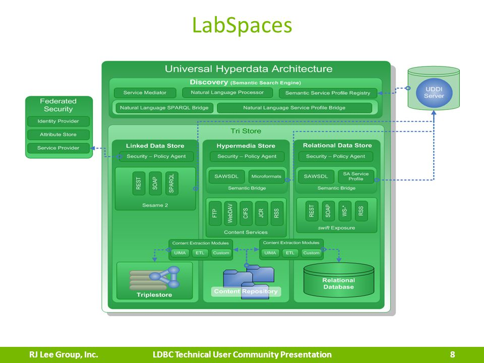 LabSpaces 8 LDBC Technical User Community PresentationRJ Lee Group, Inc.