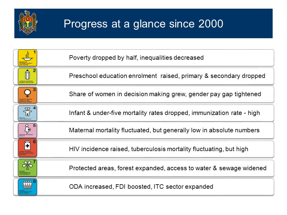 Progress at a glance since 2000 Poverty dropped by half, inequalities decreased Preschool education enrolment raised, primary & secondary dropped Share of women in decision making grew, gender pay gap tightened Infant & under-five mortality rates dropped, immunization rate - high Maternal mortality fluctuated, but generally low in absolute numbers HIV incidence raised, tuberculosis mortality fluctuating, but high Protected areas, forest expanded, access to water & sewage widened ODA increased, FDI boosted, ITC sector expanded