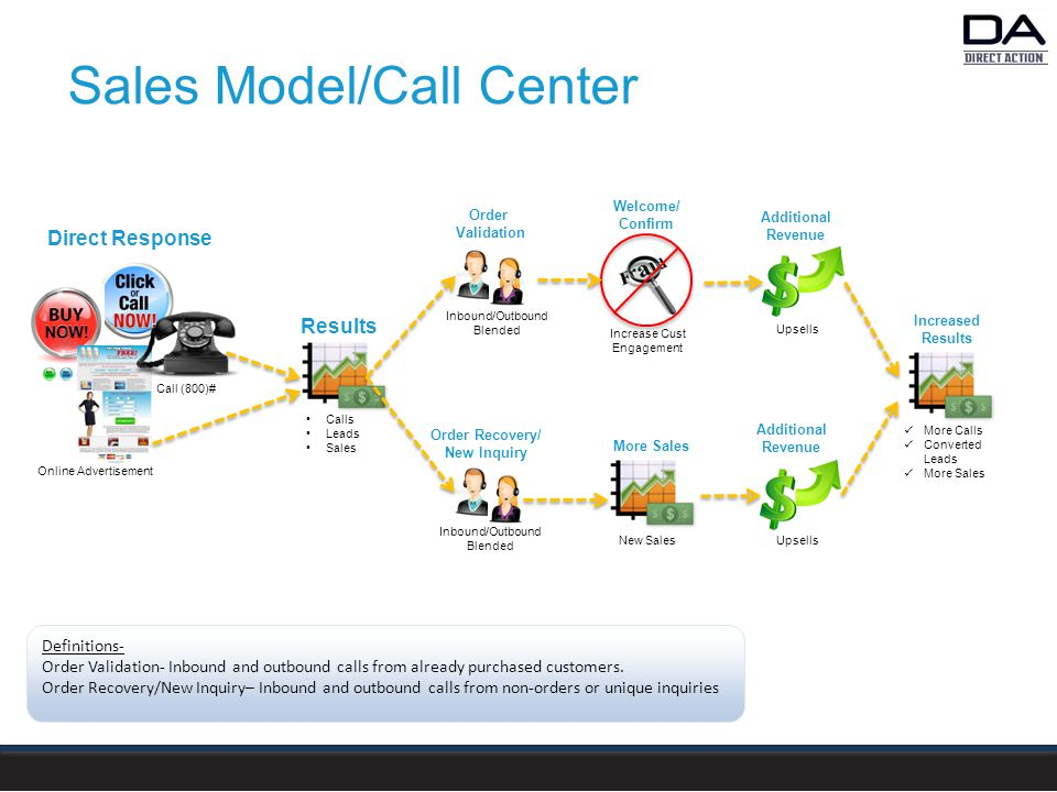 Sales Model/Call Center Call (800)# Inbound/Outbound Blended Calls Leads Sales Online Advertisement Direct Response Results Order Validation Order Recovery/ New Inquiry Inbound/Outbound Blended Additional Revenue New Sales More Sales Welcome/ Confirm Additional Revenue Upsells Increase Cust Engagement More Calls Converted Leads More Sales Increased Results Definitions- Order Validation- Inbound and outbound calls from already purchased customers.