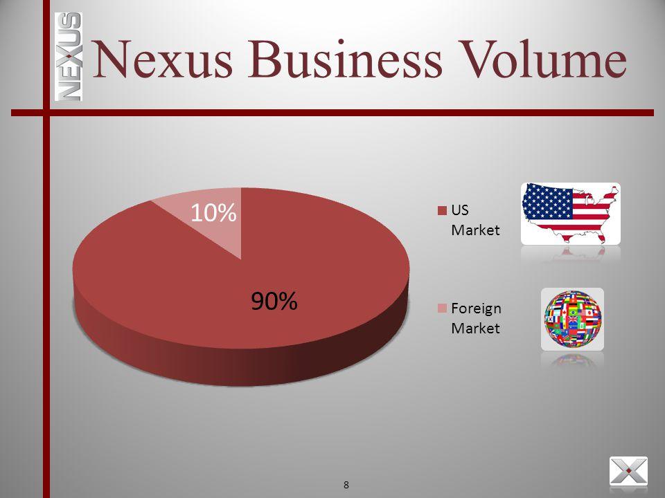 8 90% 10% Nexus Business Volume