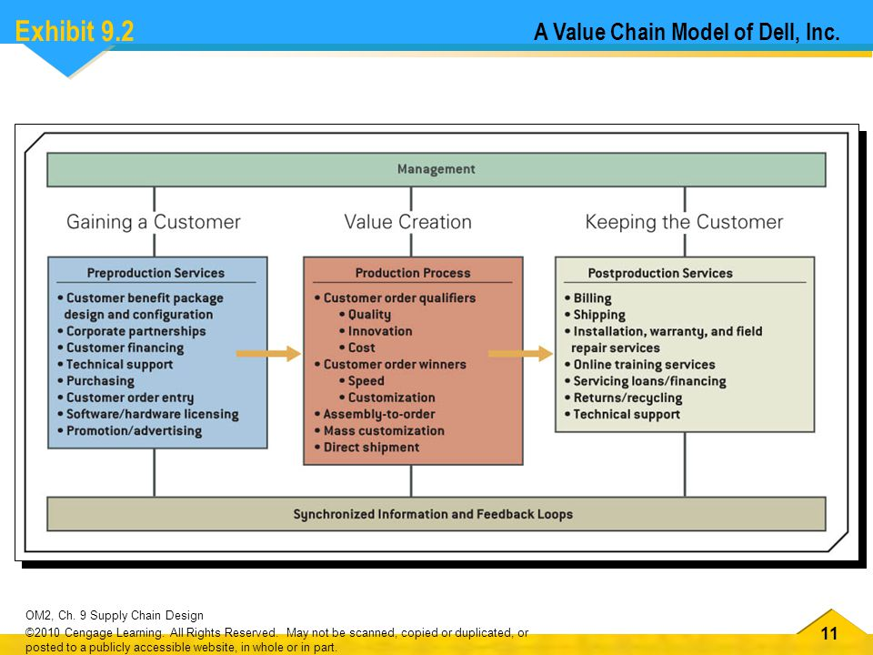 12 OM2, Ch.9 Supply Chain Design ©2010 Cengage Learning.