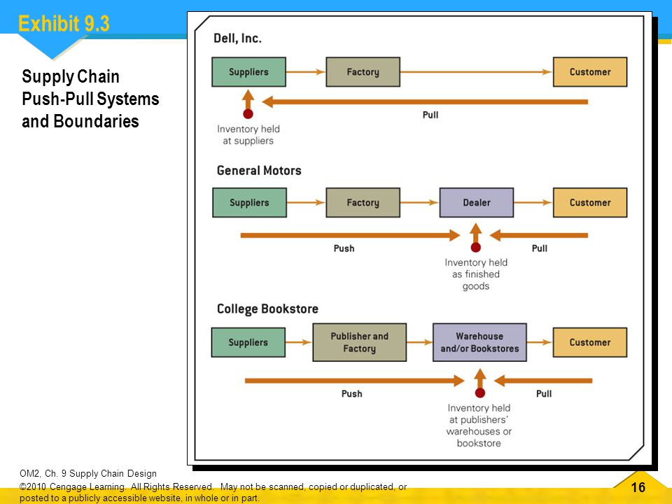 16 OM2, Ch. 9 Supply Chain Design ©2010 Cengage Learning. All Rights Reserved. May not be scanned, copied or duplicated, or posted to a publicly acces
