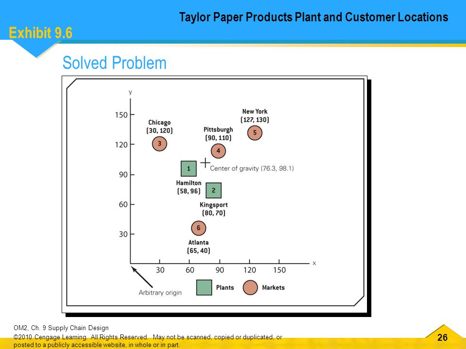 26 OM2, Ch. 9 Supply Chain Design ©2010 Cengage Learning.