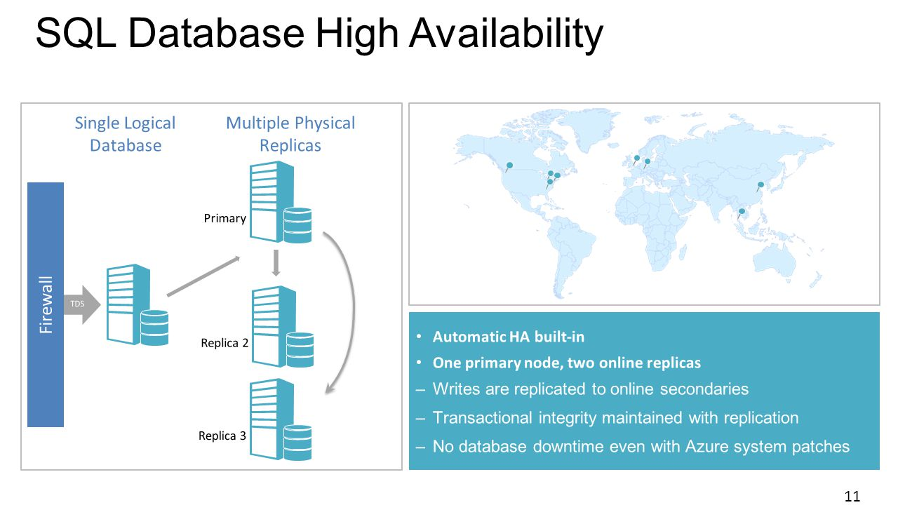 SQL Database High Availability 11