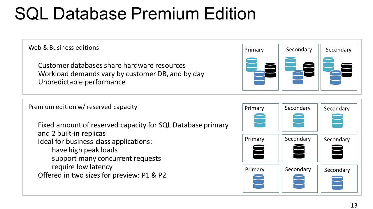 SQL Database Premium Edition 13