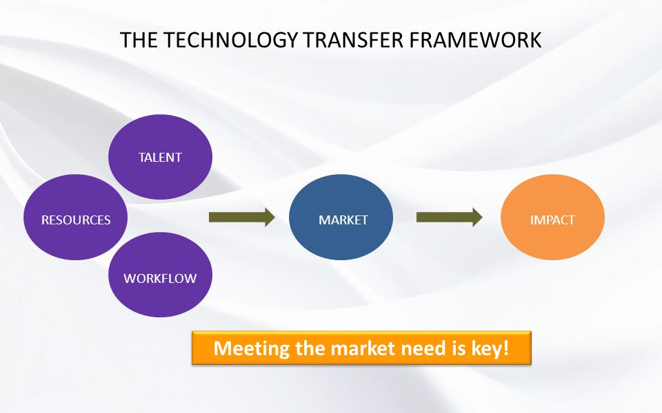 THE TECHNOLOGY TRANSFER FRAMEWORK WORKFLOW RESOURCES TALENT MARKETIMPACT Meeting the market need is key!