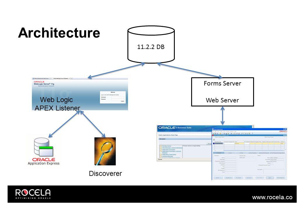 www.rocela.co m Architecture 11.2.2 DB Web Logic APEX Listener Forms Server Web Server Discoverer