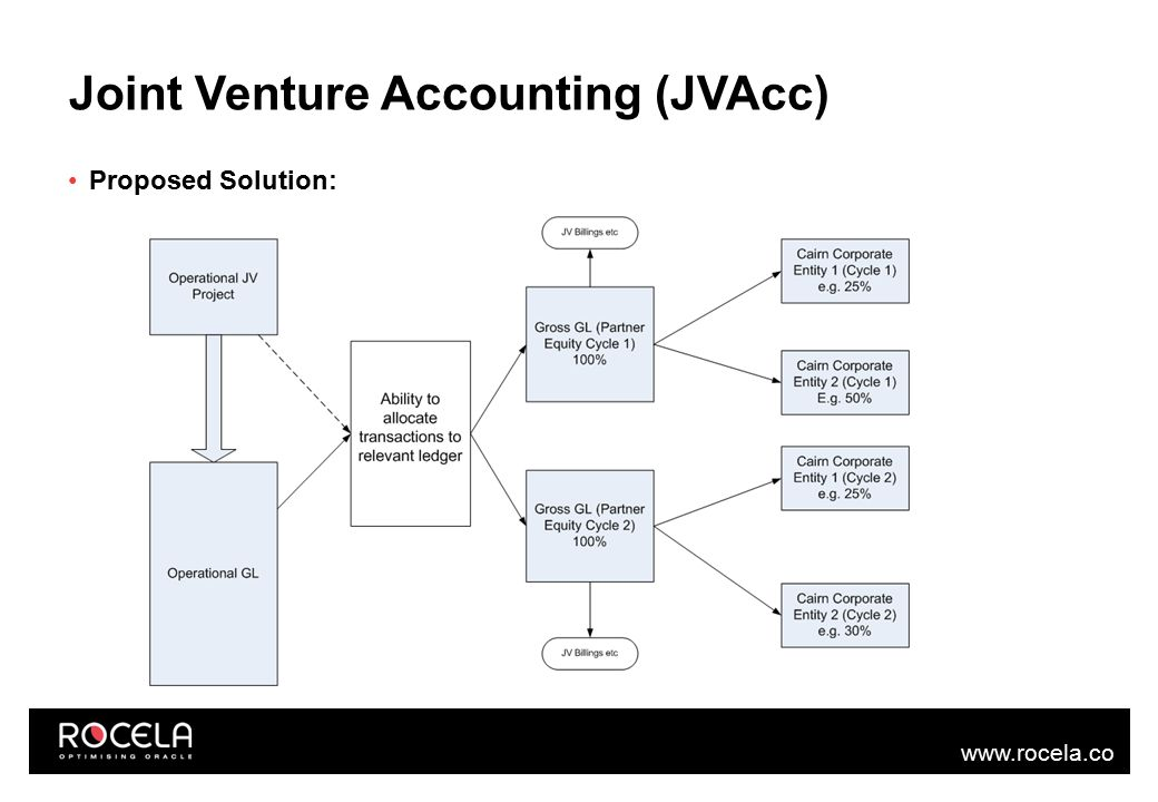 www.rocela.co m Joint Venture Accounting (JVAcc) Proposed Solution:
