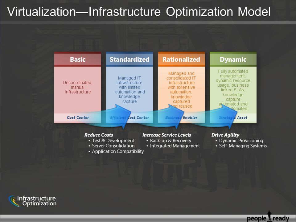 BasicStandardizedRationalizedDynamic Cost CenterEfficient Cost CenterBusiness EnablerStrategic Asset Uncoordinated, manual Infrastructure Managed IT infrastructure with limited automation and knowledge capture Managed and consolidated IT infrastructure with extensive automation; knowledge captured and reused Fully automated management, dynamic resource usage, business linked SLAs; knowledge capture automated and use automated Reduce Costs Test & Development Server Consolidation Application Compatibility Increase Service Levels Back-up & Recovery Integrated Management Drive Agility Dynamic Provisioning Self-Managing Systems