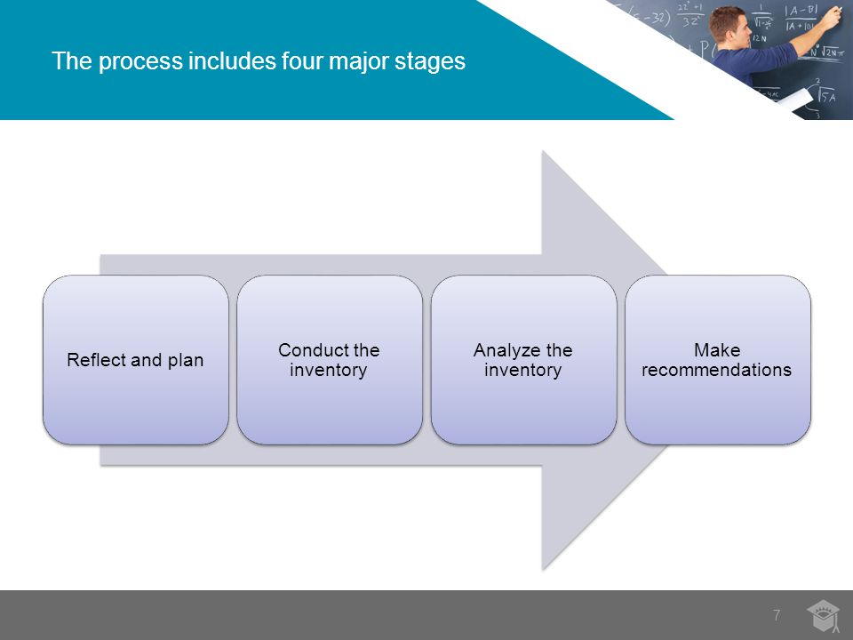Reflect and plan Conduct the inventory Analyze the inventory Make recommendations The process includes four major stages 7