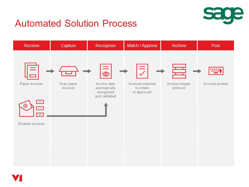 Automated Solution Process ReceiveCaptureRecogniseMatch / ApproveArchivePost Paper invoices Emailed invoices Scan paper invoices Invoice data automati