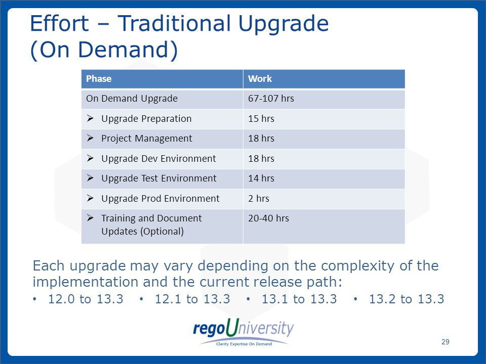 www.regoconsulting.comPhone: 1-888-813-0444 29 Effort – Traditional Upgrade (On Demand) Each upgrade may vary depending on the complexity of the imple