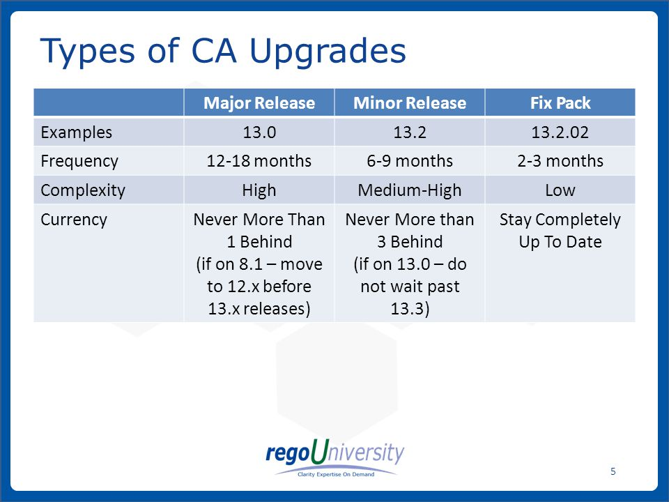 www.regoconsulting.comPhone: 1-888-813-0444 5 Types of CA Upgrades Major ReleaseMinor ReleaseFix Pack Examples13.013.213.2.02 Frequency12-18 months6-9 months2-3 months ComplexityHighMedium-HighLow CurrencyNever More Than 1 Behind (if on 8.1 – move to 12.x before 13.x releases) Never More than 3 Behind (if on 13.0 – do not wait past 13.3) Stay Completely Up To Date