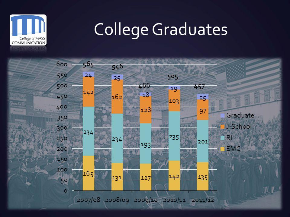 College Graduates 546 466 505 457 565