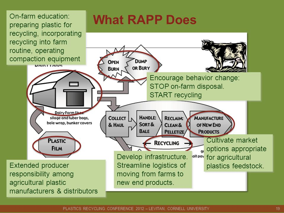 What RAPP Does Extended producer responsibility among agricultural plastic manufacturers & distributors On-farm education: preparing plastic for recycling, incorporating recycling into farm routine, operating compaction equipment Cultivate market options appropriate for agricultural plastics feedstock.