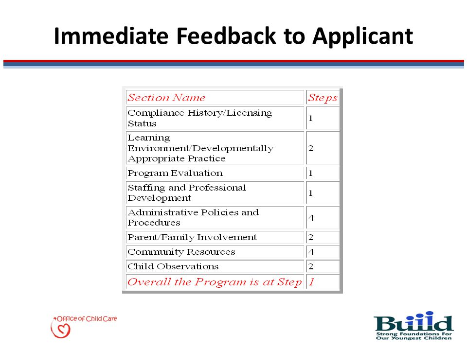 Immediate Feedback to Applicant
