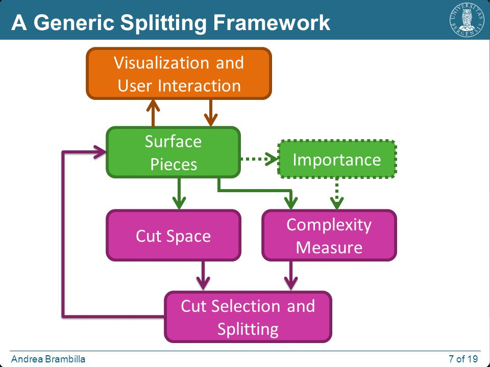 Andrea Brambilla 7 of 19 A Generic Splitting Framework Surface Pieces Importance Cut Space Cut Selection and Splitting Complexity Measure Visualization and User Interaction
