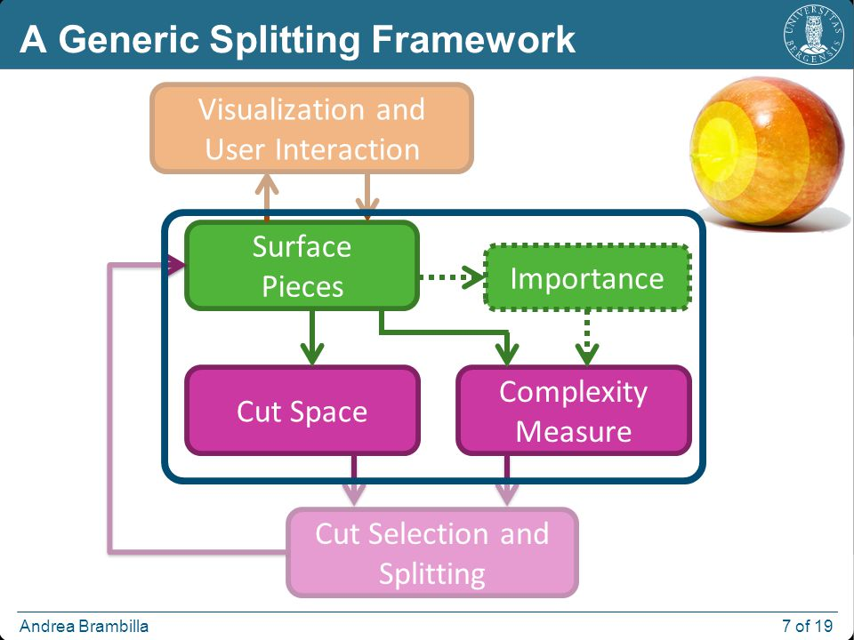 Andrea Brambilla 7 of 19 A Generic Splitting Framework Surface Pieces Cut Space Cut Selection and Splitting Complexity Measure Visualization and User Interaction Importance