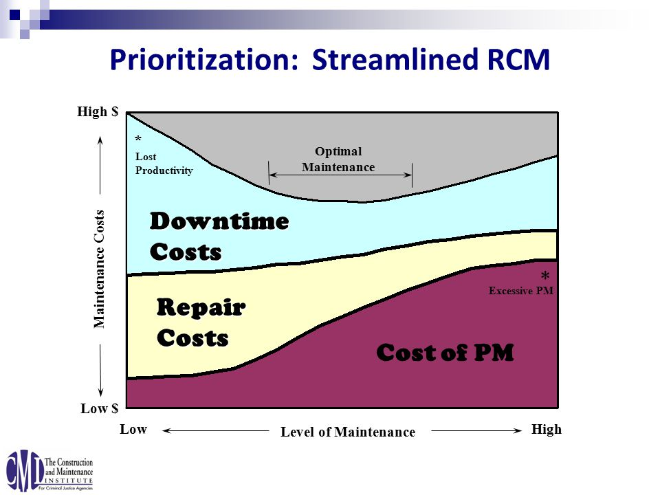 Prioritization: Streamlined RCM High $ Downtime Costs Repair Costs Cost of PM Maintenance Costs Low $ Optimal Maintenance LowHigh Level of Maintenance Lost Productivity Excessive PM * *