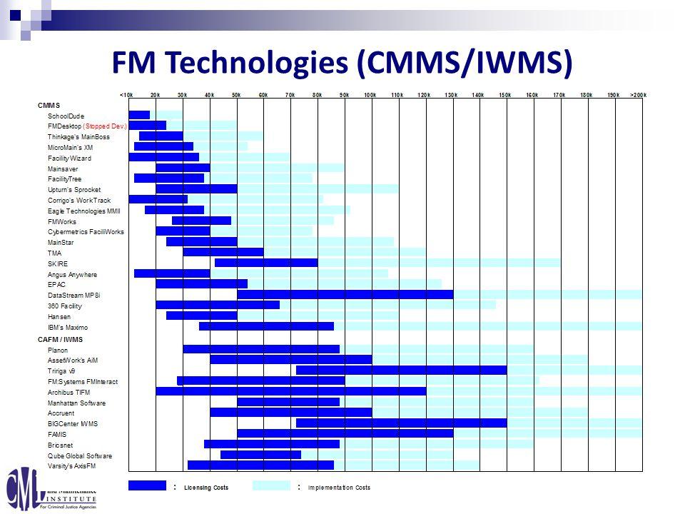 FM Technologies (CMMS/IWMS)