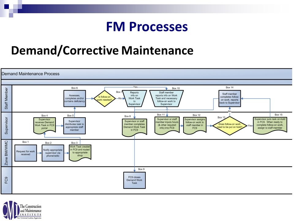 Demand/Corrective Maintenance FM Processes
