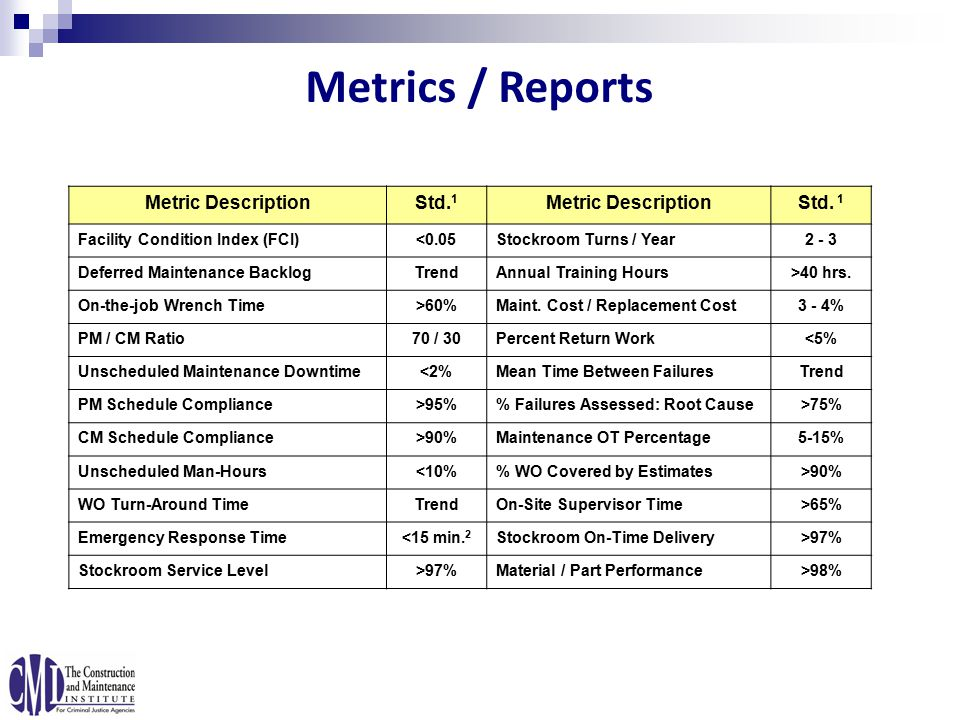 Metrics / Reports Metric DescriptionStd. 1 Metric DescriptionStd.