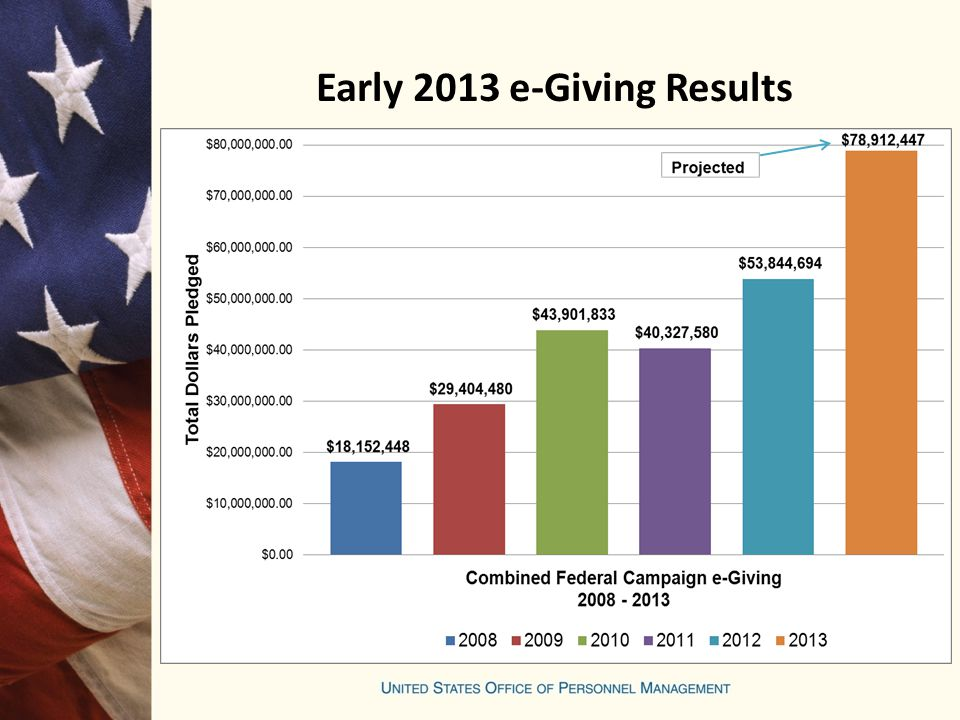 Early 2013 e-Giving Results