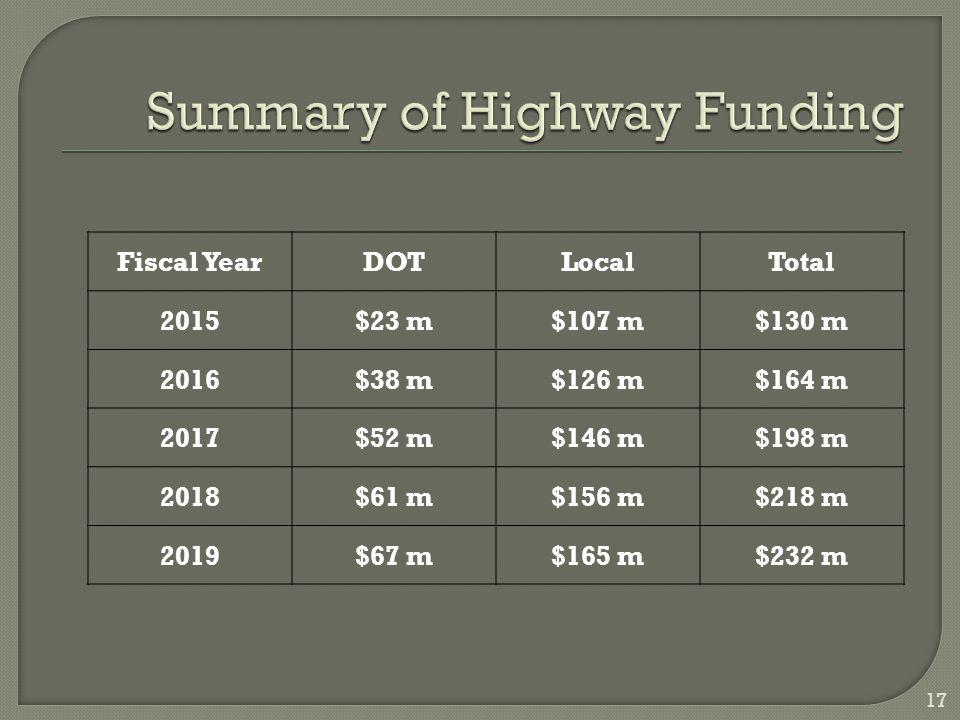Fiscal YearDOTLocalTotal 2015$23 m$107 m$130 m 2016$38 m$126 m$164 m 2017$52 m$146 m$198 m 2018$61 m$156 m$218 m 2019$67 m$165 m$232 m 17