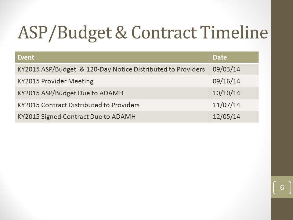 ASP/Budget & Contract Timeline EventDate KY2015 ASP/Budget & 120-Day Notice Distributed to Providers09/03/14 KY2015 Provider Meeting09/16/14 KY2015 ASP/Budget Due to ADAMH10/10/14 KY2015 Contract Distributed to Providers11/07/14 KY2015 Signed Contract Due to ADAMH12/05/14 6