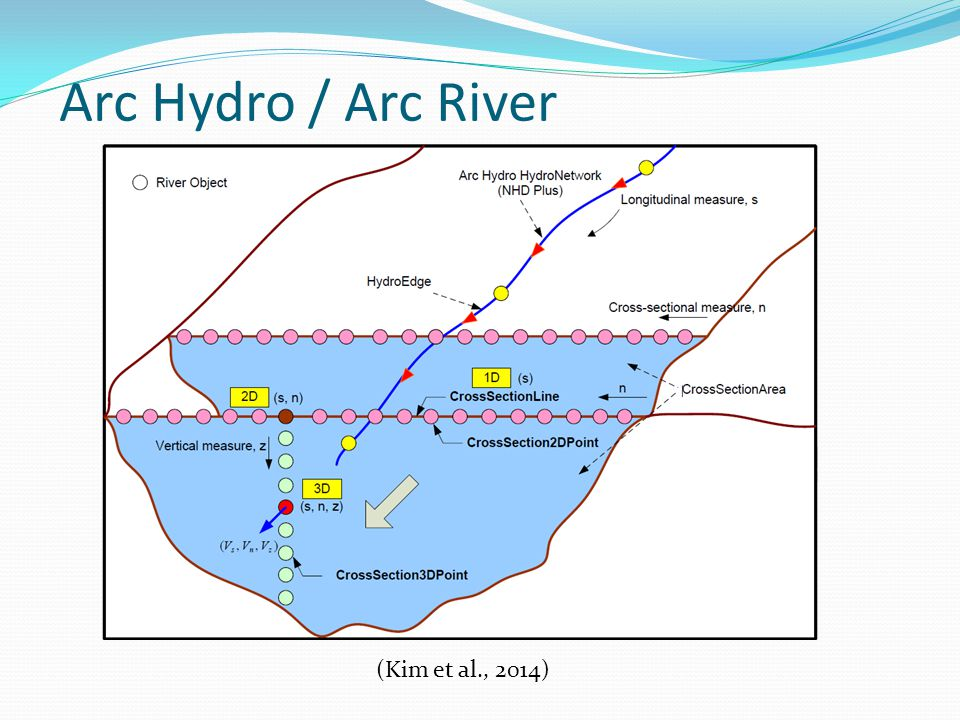 (Kim et al., 2014) Arc Hydro / Arc River