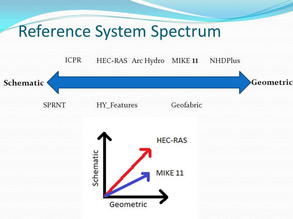 Schematic Geometric HEC-RAS MIKE 11 SPRNT ICPR NHDPlus Geofabric Arc Hydro HY_Features Reference System Spectrum