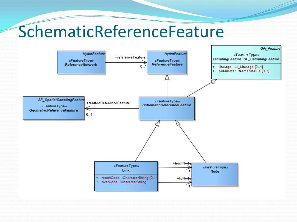 SchematicReferenceFeature
