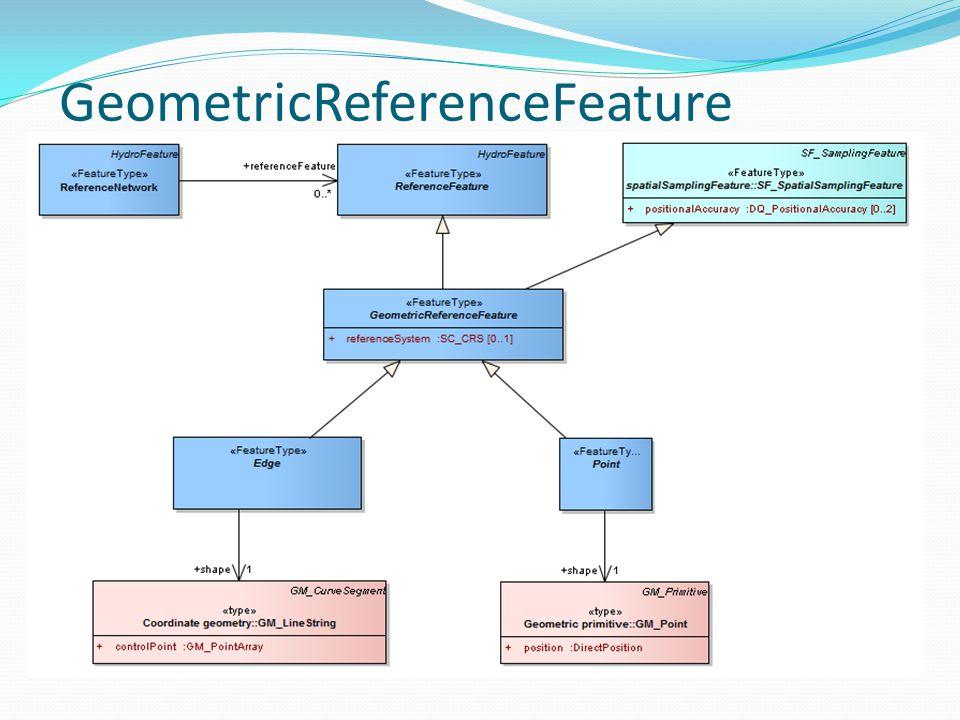 GeometricReferenceFeature